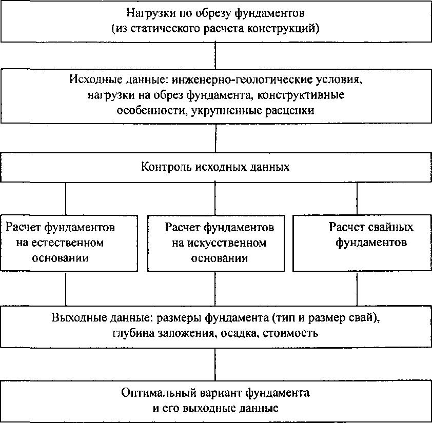 Виды фундаментов: технические характеристики и особенности эксплуатации