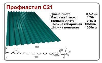 Онлайн калькулятор расчета стропильной системы двухскатной крыши и площади кровли