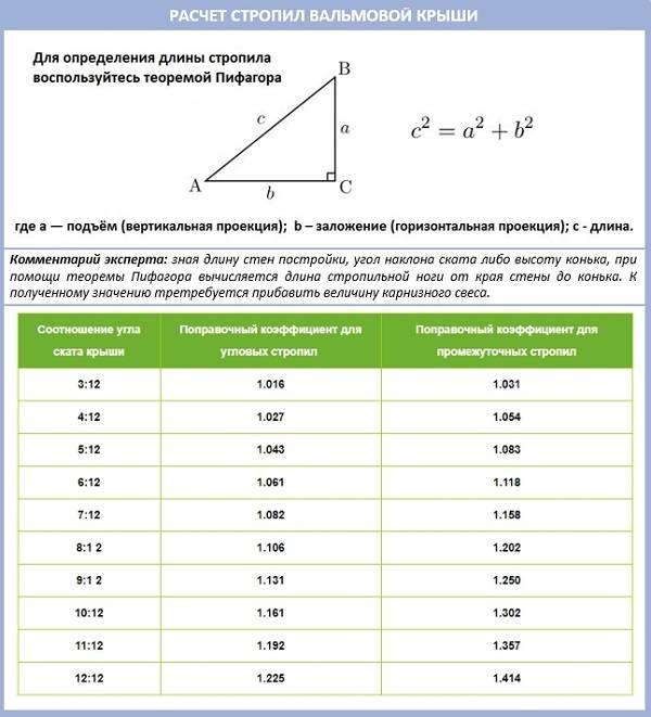 Расчет длины стропил: онлайн-калькулятор и методика