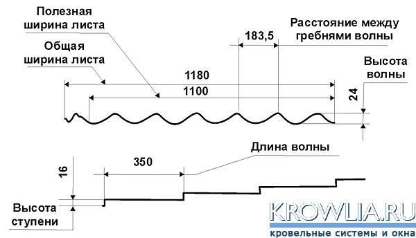 Какие размеры листа металлочерепицы бывают – стандартная ширина, длина, высота материала