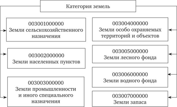 Описание 7 категорий земель: чем они отличаются, их коды и основное целевое назначение