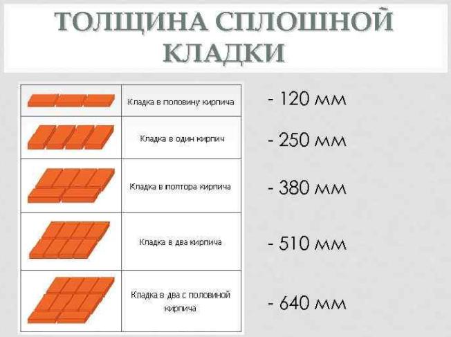 Сколько кирпичей в поддоне в 1 м2 и 1 м3 кладки