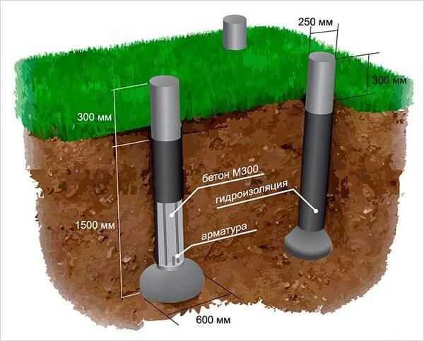 Как правильно делать гидроизоляцию фундамента