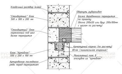 Перекрытия по деревянным балкам в газобетонном доме: виды бруса, расчет и монтаж
