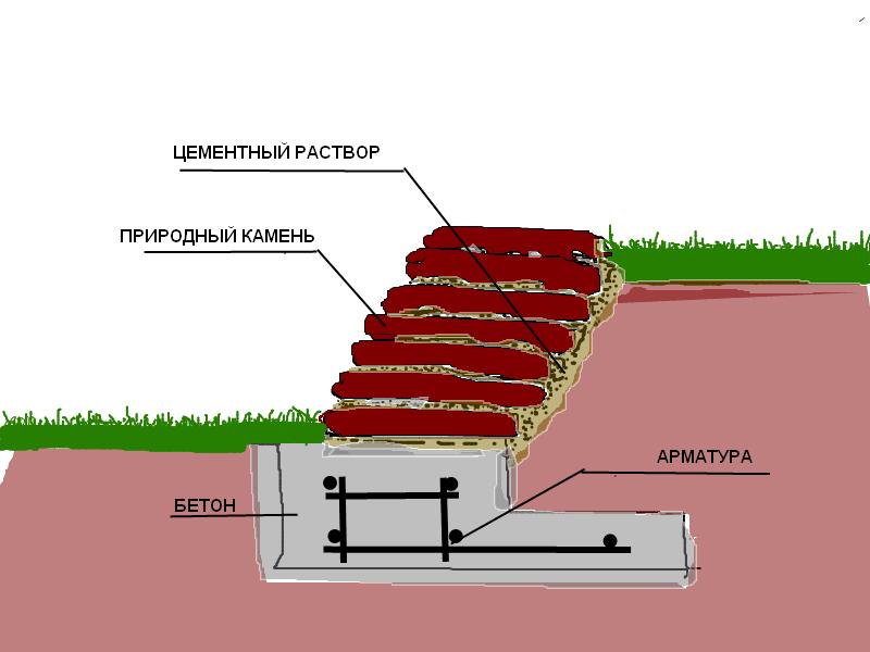 Подпорная стенка на участке с уклоном: виды и технология изготовления конструкций