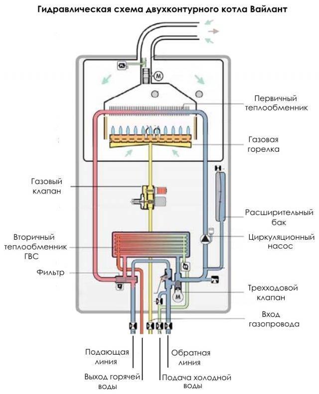 Неисправности газовых котлов vaillant – способы устранения