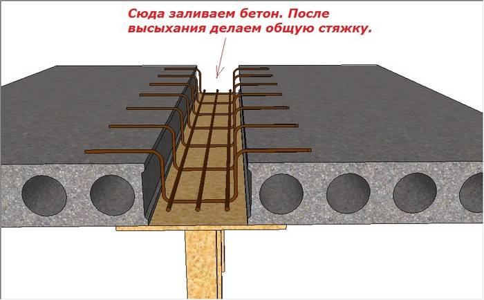 Как производится заливка плиты на ленточный фундамент + варианты обустройства пола