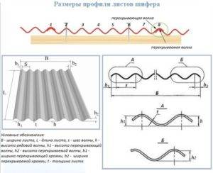 Вес шифера: сколько весит один лист, размеры волнового шиферного листа, масса