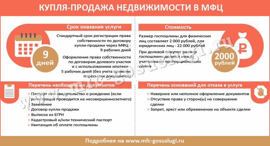Срок регистрации договора купли продажи недвижимости в росреестре (квартиры)