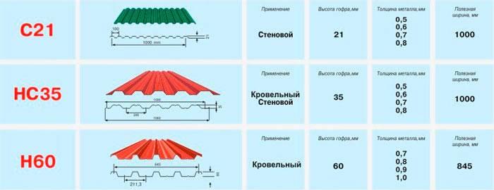 Маркировка профнастила для крыши: тонкости буквенно-цифрового кода
