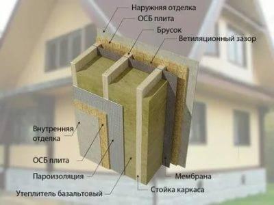 Утепление каркасного дома изнутри: чем и как правильно изолировать пол и стены