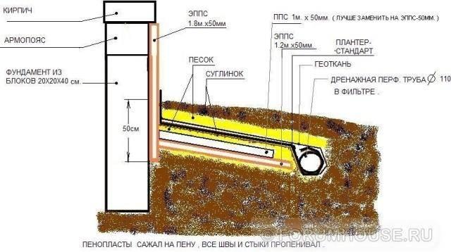 Схема утепления цоколя и отмостки пеноплексом или экструдированным пенополистиролом