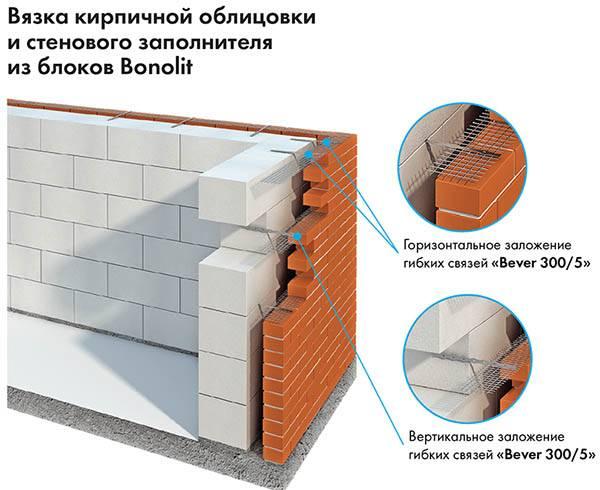 Крепление облицовки из кирпича к газобетонным блокам: как привязать, гибкая связь для газобетона