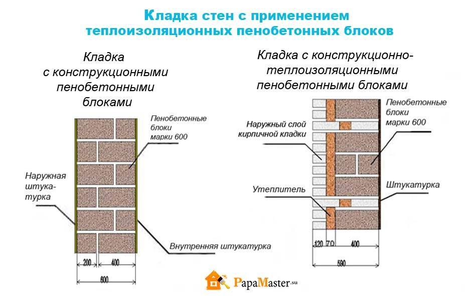Блоки пенобетонные для наружных стен. почему размеры пеноблока лучше всего подходят для строительства частного дома? можно ли сделать его своими руками? строительство пеноблочных домов – выполнение ра