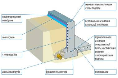 Горизонтальная гидроизоляция фундамента: виды и способы защиты основания от проникновения влаги