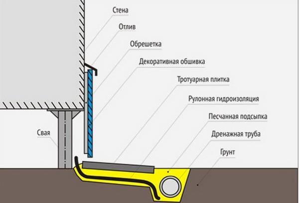 Дельные рекомендации, как закрыть столбчатый фундамент снаружи своими руками