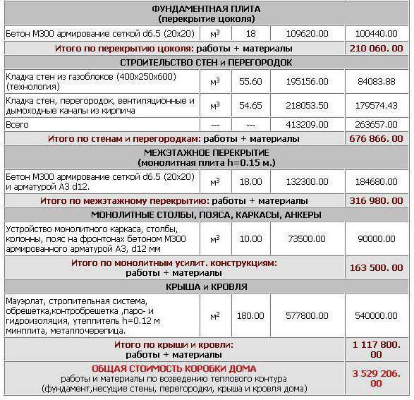 Сколько стоит кладка 1 м3 пеноблоков: ценообразование кладки и кладочных работ