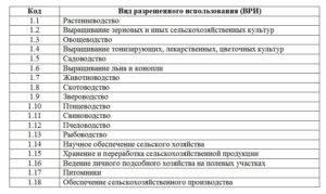 Установление соответствия вида разрешенного использования земельного участка классификатору - maxard