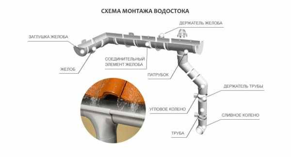 Водоотвод с крыши – особенности монтажа водосточных систем различного типа