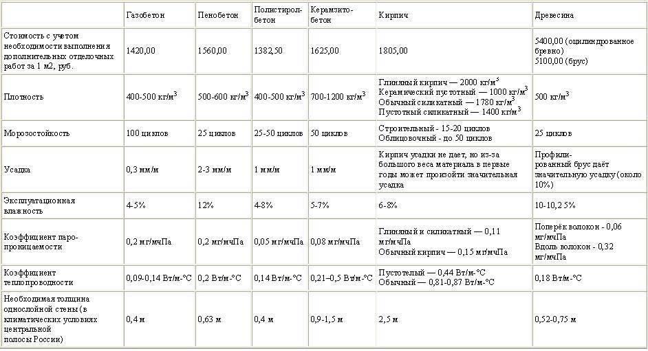 Как выбрать лучший газоблок: топ-8 производителей и рекомендации по подбору материала
