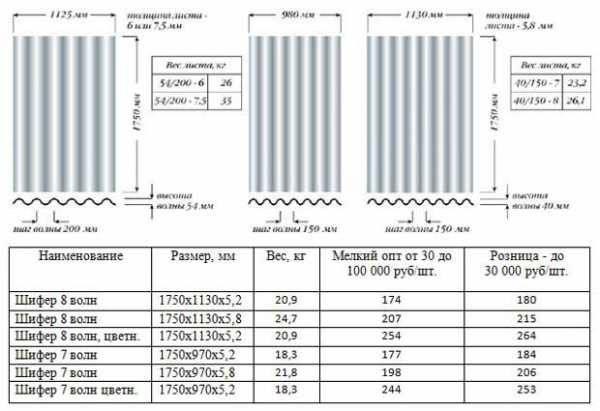 Шифер - волновой и плоский, размеры, вес, цены за лист
