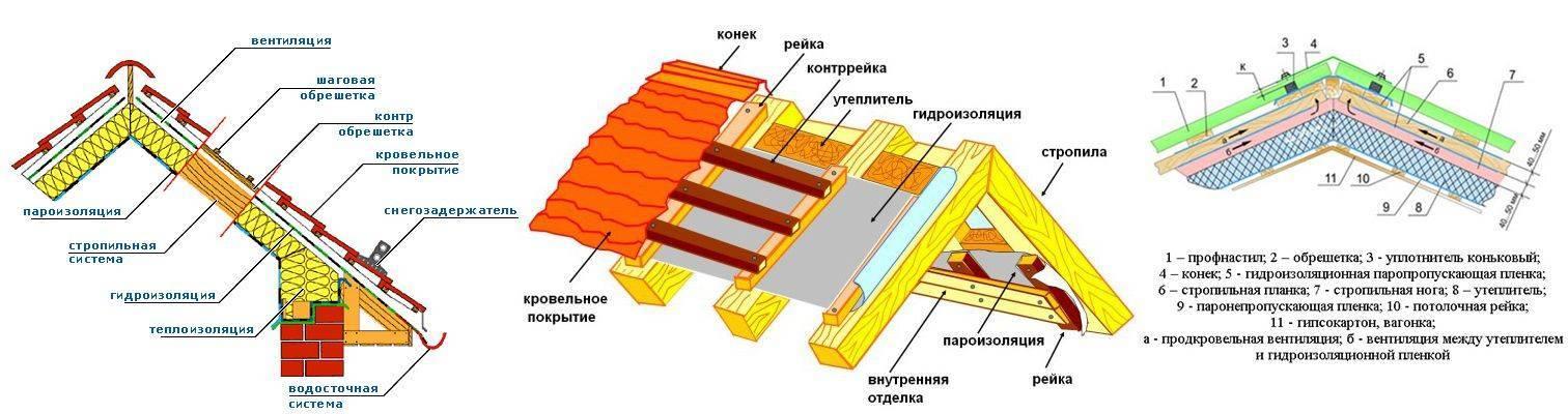 Контробрешетка под металлочерепицу и другие покрытия: устройство, что это такое, видео и фото