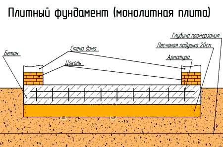 Усиление и ремонт фундаментов: реконструкция