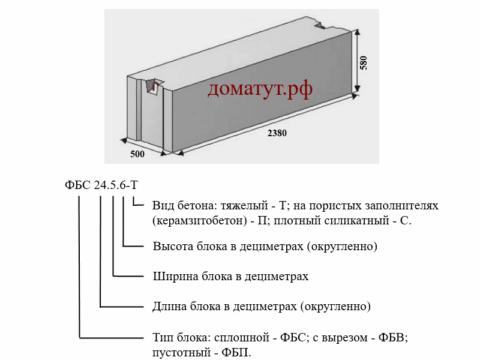 Вес бетонного блока в зависимости от вида и размера