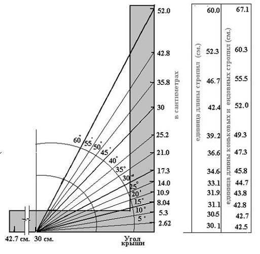 Каким должен быть минимальный уклон ската кровли для профнастила и как его рассчитать?