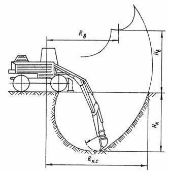 Разработка котлована экскаватором: порядок работ, описание, технологический процесс