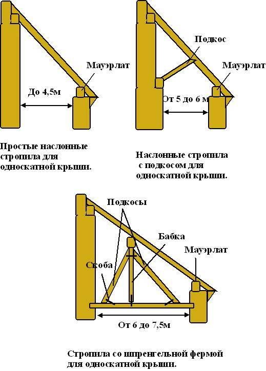 Монтаж стропил односкатной крыши - клуб мастеров