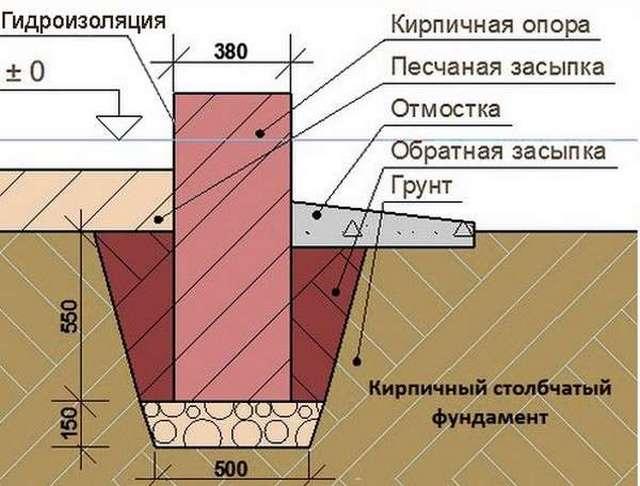 Виды свайных фундаментов: классификация свай и типы ростверков