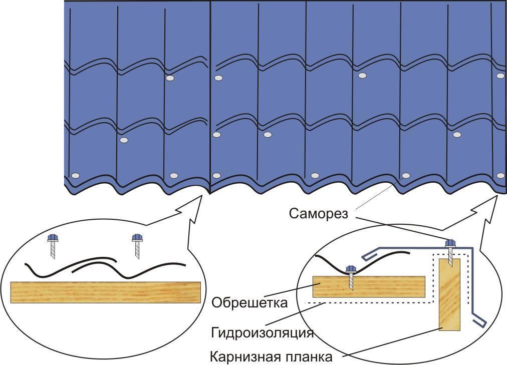 Как устроена крыша из металлочерепицы и с чего начать возведение конструкции?