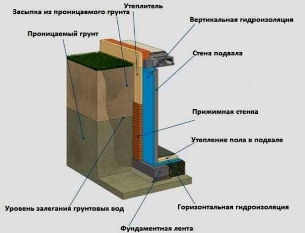 Гидроизоляция для фундамента: все способы и разновидности