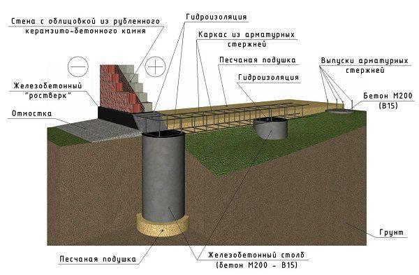 Для чего нужна, как и чем производится гидроизоляция свайно-ростверкового фундамента?