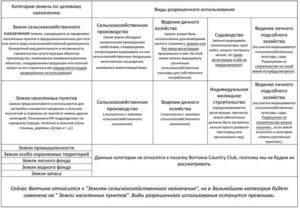 Новый классификатор видов разрешенного использования земельных участков: перечень с группами и кодами