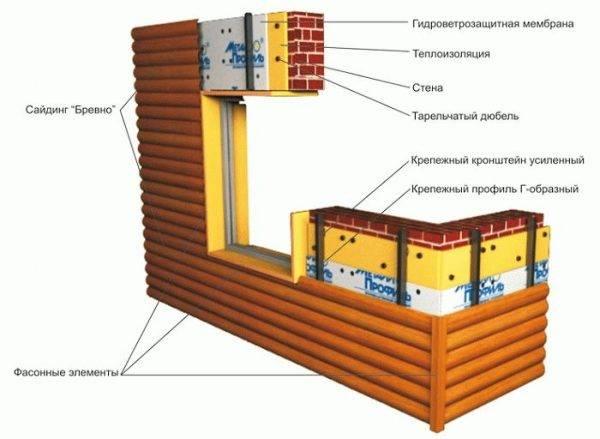 Металлосайдинг под бревно – описание материала и советы по облицовке фасада