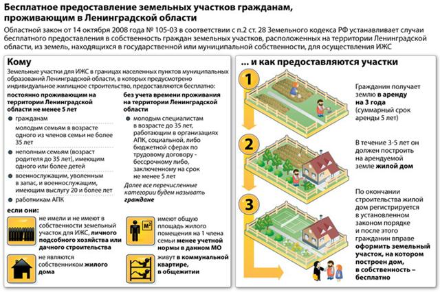 Как взять землю в аренду у администрации сельского поселения: что нужно, чтобы получить участок хозназначения у государства?своё