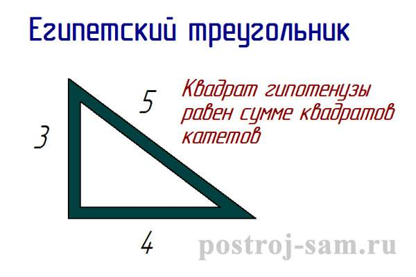 Столбчатый фундамент своими руками: пошаговая инструкция ⋆ domastroika.com