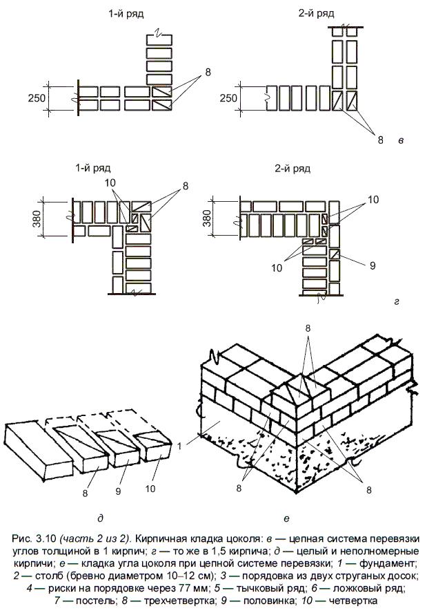 Отмостка фундамента, устройство и назначение отмостки фундамента