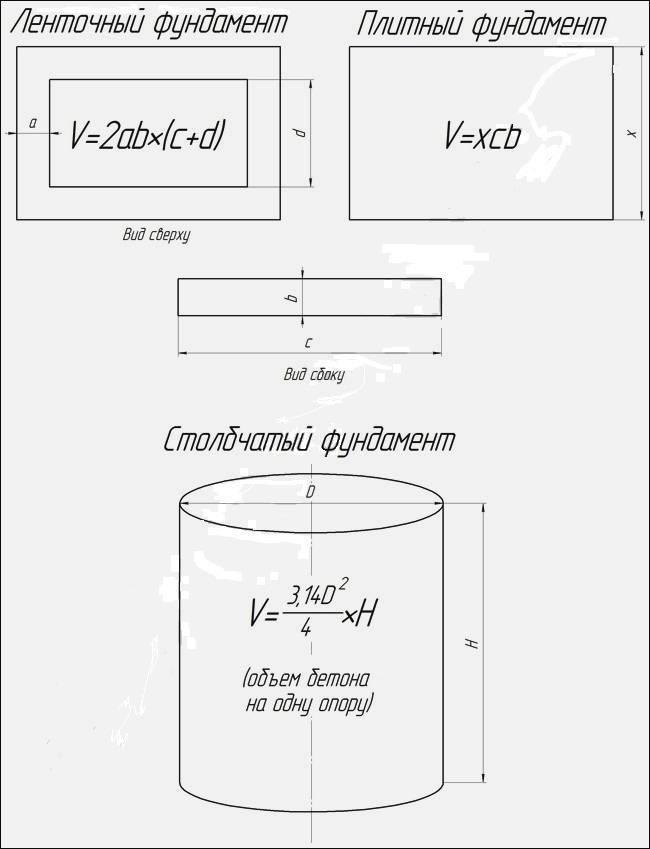 Как рассчитать кубатуру фундамента самостоятельно