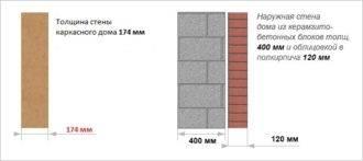 Какие пеноблоки лучше для строительства стен дома, какие выбрать для двухэтажного дома