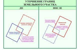 Изменение площади земельного участка без изменения границ