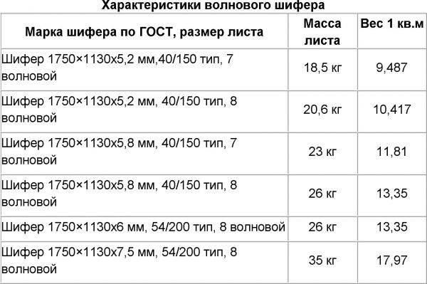 Размер шифера 8 волнового и 7 волновой размер листа
