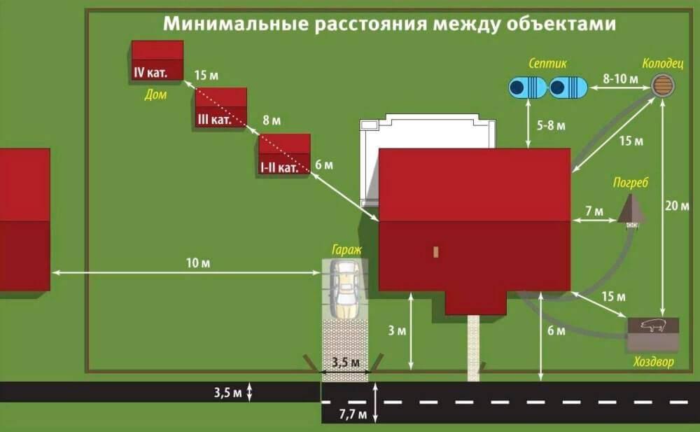 Расстояние от дома до границы соседнего участка: нормы снип для снт и ижс
