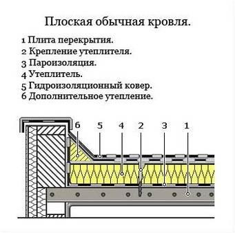 Кровельный пирог: для плоской и инверсионной, рулонной и скатной крыши, устройство и схема кровли по бетонному основанию