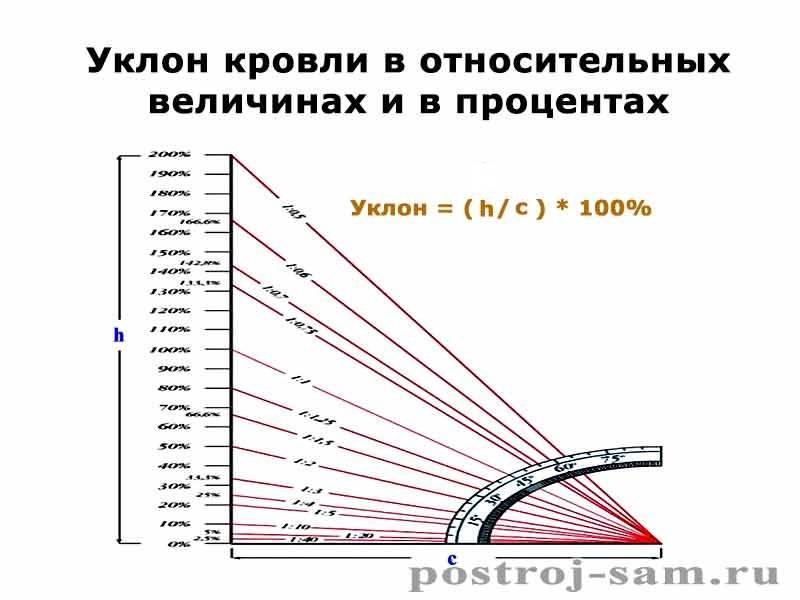 Определяем минимально допустимый уклон металлочерепичной кровли