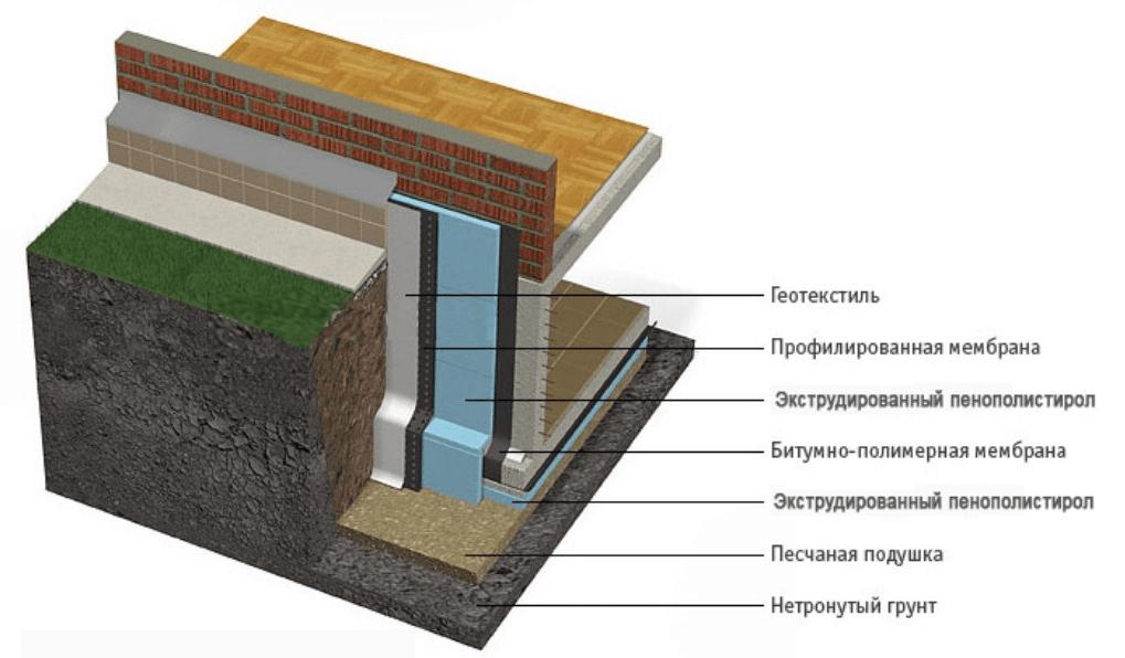 Нужно ли утеплять фундамент вашего дома?