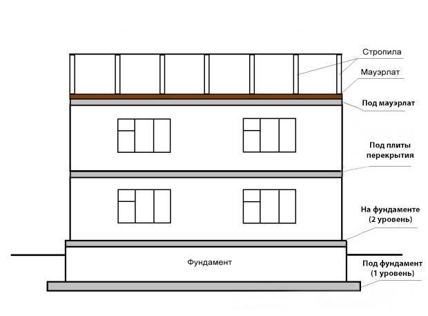 Как сделать армопояс в доме из газобетона: все способы изготовления
