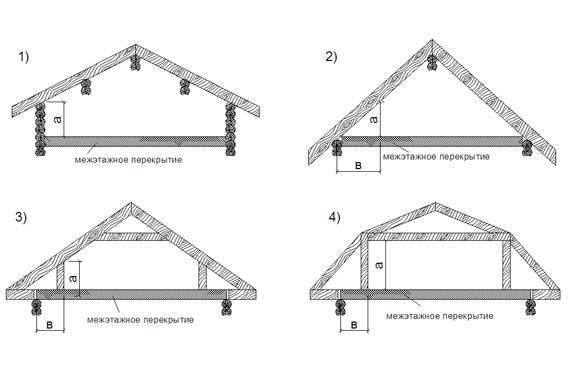 Из каких элементов состоит и каких видов бывает стропильная система двухскатной крыши